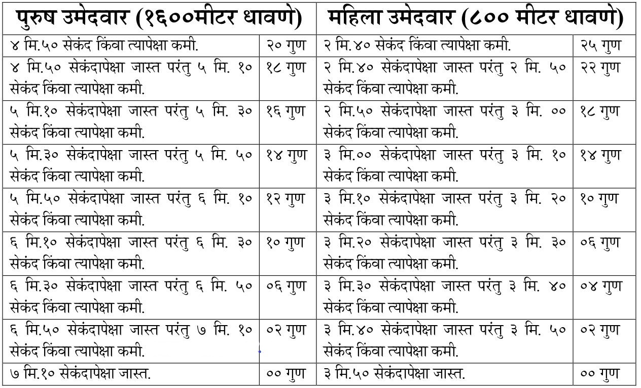 mumbai-police-bharti-physical-test  Th P Govt Job Online Form Gujarat on